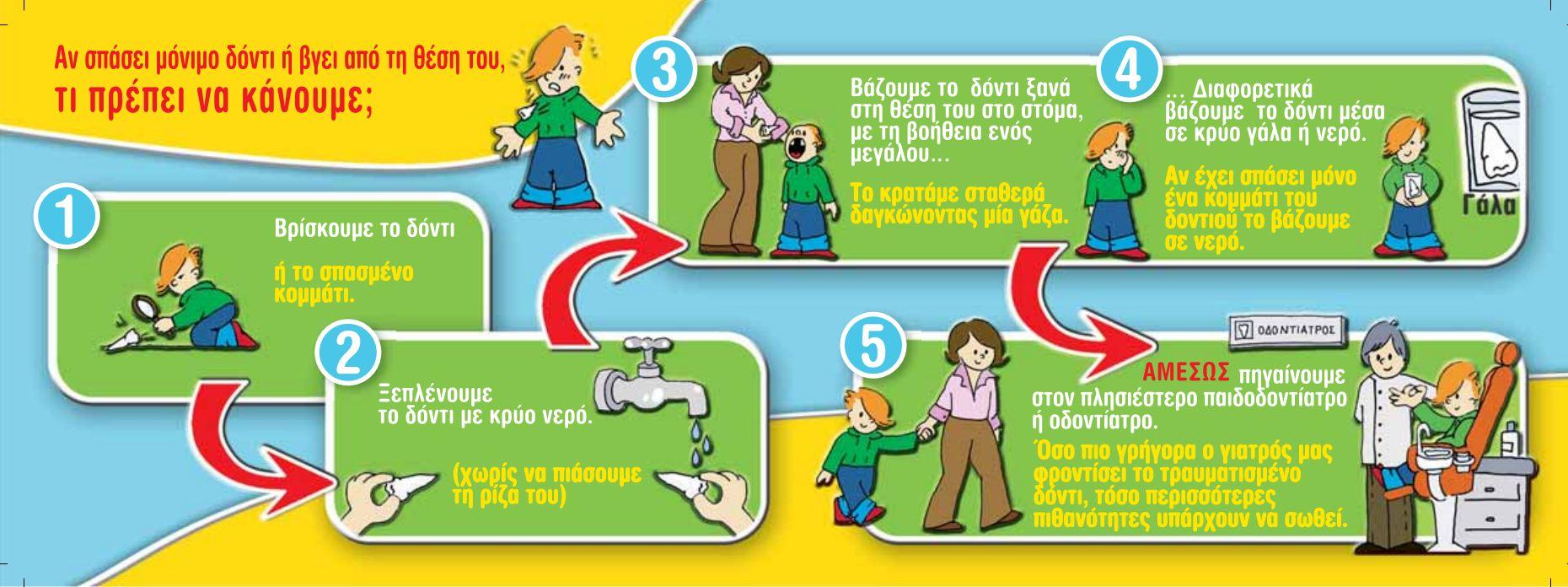 Πρώτες Βοήθειες - Τραυματισμός Δοντιού